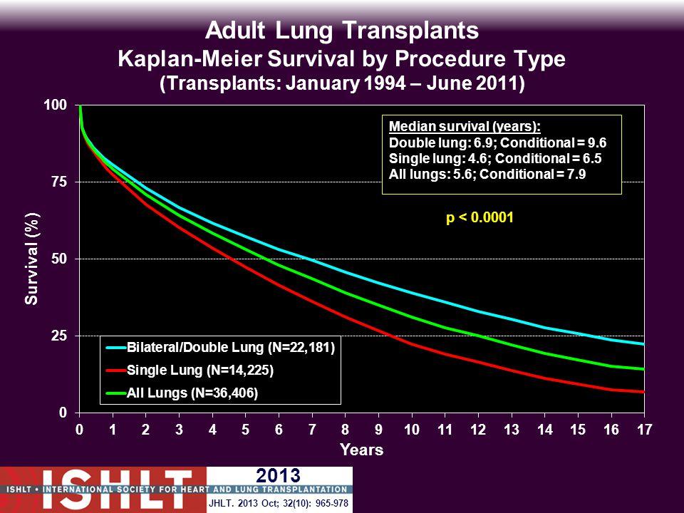 Adult Lung Transplants Kaplan-Meier Survival by Procedure Type (Transplants: January 1994 – June 2011) p < 0.0001 JHLT.