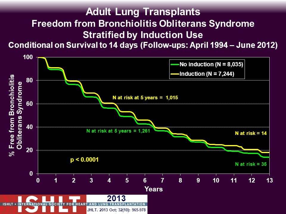 Adult Lung Transplants Freedom from Bronchiolitis Obliterans Syndrome Stratified by Induction Use Conditional on Survival to 14 days (Follow-ups: April 1994 – June 2012) N at risk at 5 years = 1,261 N at risk at 5 years = 1,015 p < 0.0001 JHLT.