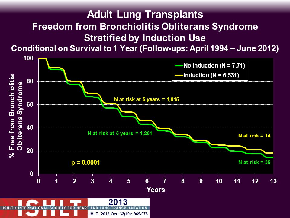 Adult Lung Transplants Freedom from Bronchiolitis Obliterans Syndrome Stratified by Induction Use Conditional on Survival to 1 Year (Follow-ups: April 1994 – June 2012) N at risk at 5 years = 1,261 N at risk at 5 years = 1,015 p = 0.0001 JHLT.