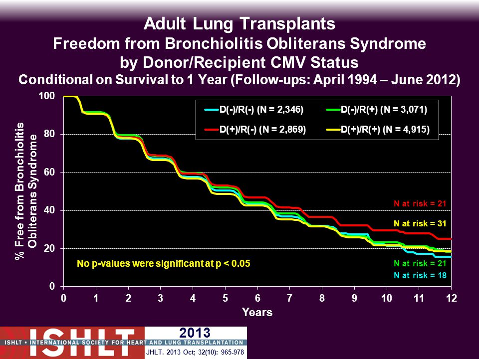 Adult Lung Transplants Freedom from Bronchiolitis Obliterans Syndrome by Donor/Recipient CMV Status Conditional on Survival to 1 Year (Follow-ups: April 1994 – June 2012) N at risk = 18 N at risk = 21 No p-values were significant at p < 0.05 JHLT.