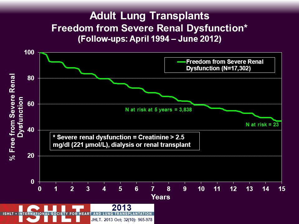 Adult Lung Transplants Freedom from Severe Renal Dysfunction* (Follow-ups: April 1994 – June 2012) N at risk at 5 years = 3,838 * Severe renal dysfunction = Creatinine > 2.5 mg/dl (221 μmol/L), dialysis or renal transplant JHLT.