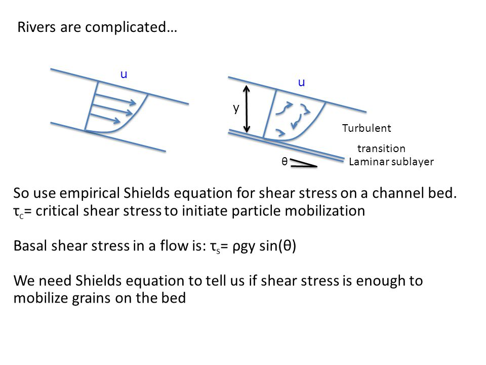 Rivers are complicated… u u Laminar sublayer transition Turbulent So use empirical Shields equation for shear stress on a channel bed.