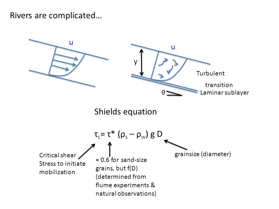Rivers are complicated… u u Laminar sublayer transition Turbulent Shields equation τ c = τ* (ρ s – ρ w ) g D θ y Critical shear Stress to initiate mobilization ≈ 0.6 for sand-size grains, but f(D) (determined from flume experiments & natural observations) grainsize (diameter)