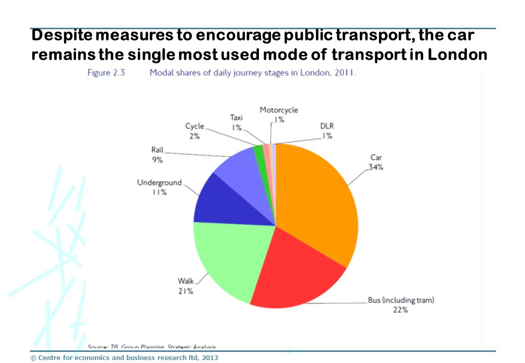 Despite measures to encourage public transport, the car remains the single most used mode of transport in London