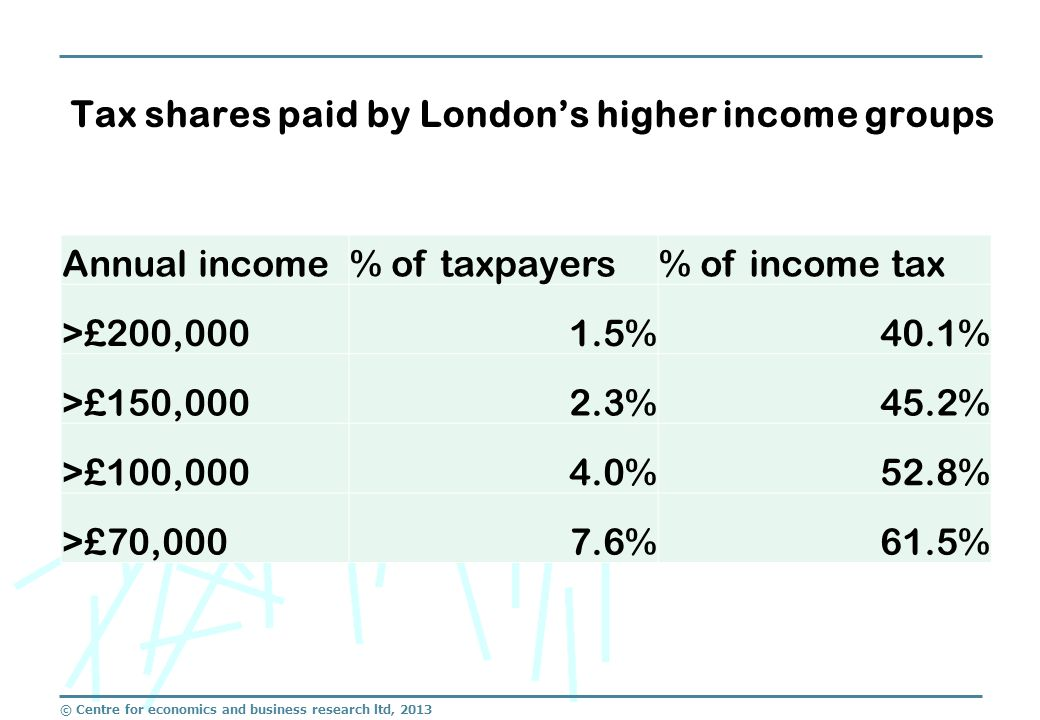 © Centre for economics and business research ltd, 2013 Tax shares paid by London's higher income groups Annual income% of taxpayers% of income tax >£200,0001.5%40.1% >£150,0002.3%45.2% >£100,0004.0%52.8% >£70,0007.6%61.5%