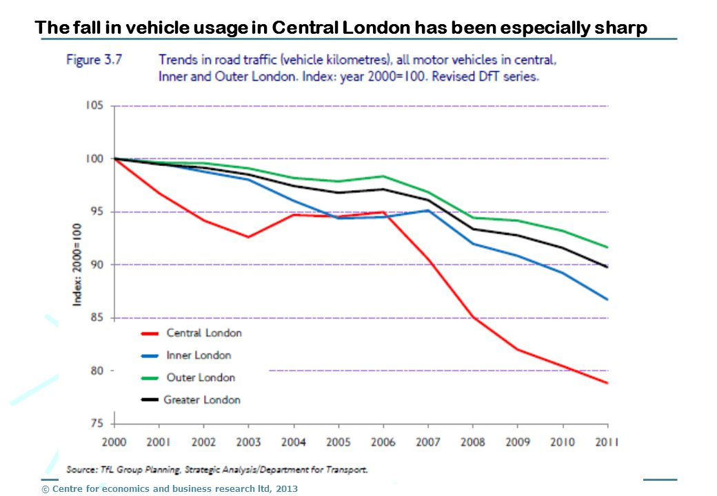 © Centre for economics and business research ltd, 2013 The fall in vehicle usage in Central London has been especially sharp