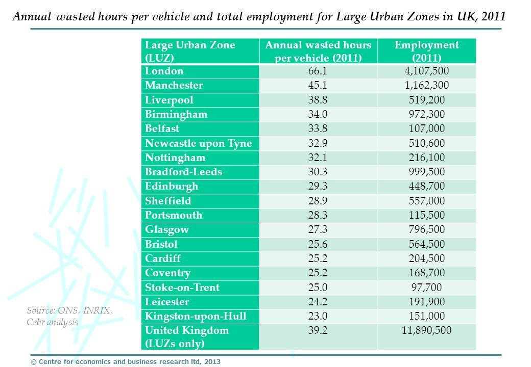© Centre for economics and business research ltd, 2013 Large Urban Zone (LUZ) Annual wasted hours per vehicle (2011) Employment (2011) London66.14,107,500 Manchester45.11,162,300 Liverpool38.8519,200 Birmingham34.0972,300 Belfast33.8107,000 Newcastle upon Tyne32.9510,600 Nottingham32.1216,100 Bradford-Leeds30.3999,500 Edinburgh29.3448,700 Sheffield28.9557,000 Portsmouth28.3115,500 Glasgow27.3796,500 Bristol25.6564,500 Cardiff25.2204,500 Coventry25.2168,700 Stoke-on-Trent25.097,700 Leicester24.2191,900 Kingston-upon-Hull23.0151,000 United Kingdom (LUZs only) 39.211,890,500 Annual wasted hours per vehicle and total employment for Large Urban Zones in UK, 2011 Source: ONS, INRIX, Cebr analysis
