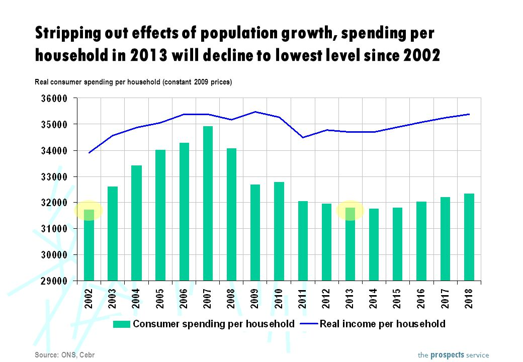 the prospects service Stripping out effects of population growth, spending per household in 2013 will decline to lowest level since 2002 Real consumer spending per household (constant 2009 prices) Source: ONS, Cebr