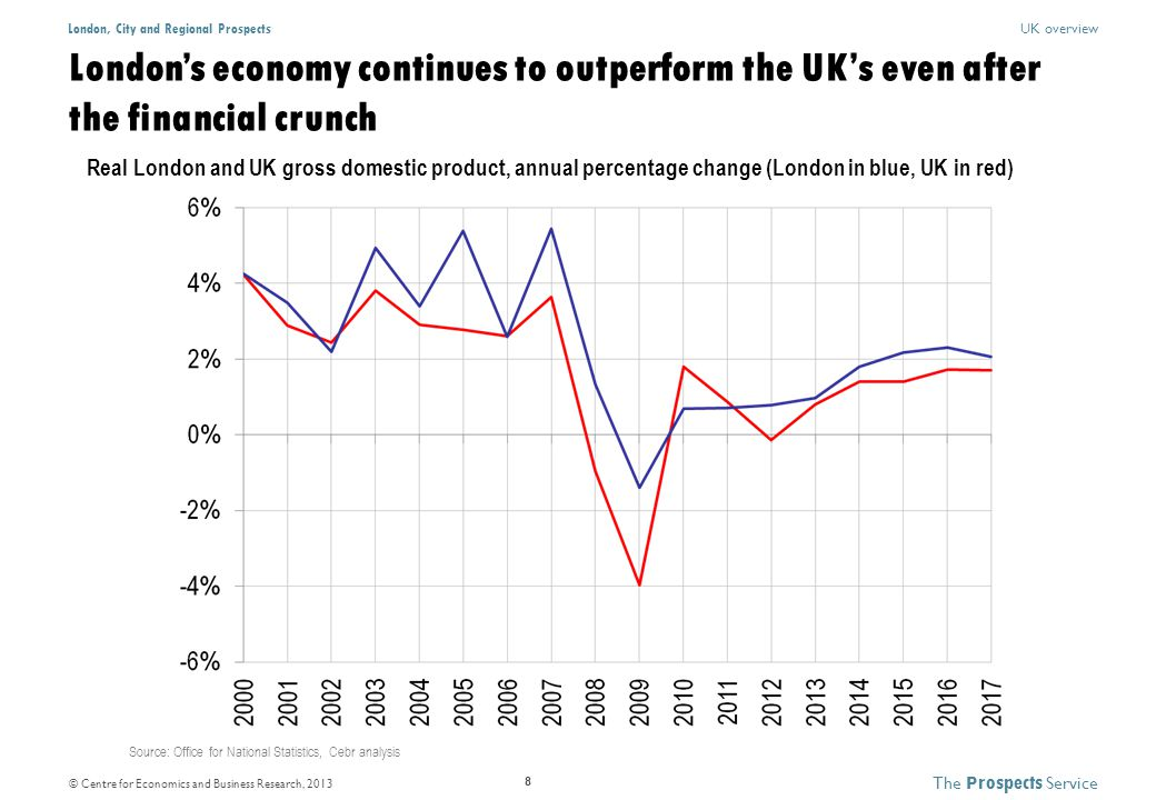 © Centre for Economics and Business Research, 2013 The P rospects Service London, City and Regional Prospects 8 UK overview Real London and UK gross domestic product, annual percentage change (London in blue, UK in red) Source: Office for National Statistics, Cebr analysis London's economy continues to outperform the UK's even after the financial crunch