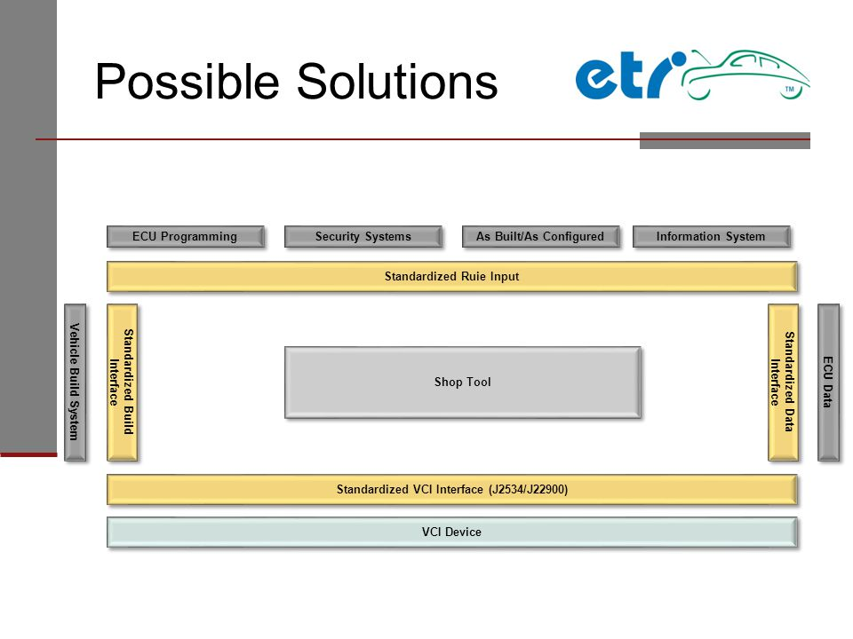 Possible Solutions ECU Data Standardized Ruie Input Shop Tool Vehicle Build System As Built/As Configured Security Systems ECU Programming Standardized Build Interface Information System Standardized Data Interface Standardized VCI Interface (J2534/J22900) VCI Device
