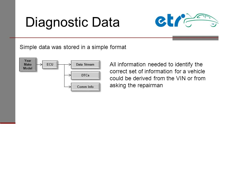 Diagnostic Data Simple data was stored in a simple format Year Make Model ECU Data Stream DTCs Comm Info All information needed to identify the correct set of information for a vehicle could be derived from the VIN or from asking the repairman