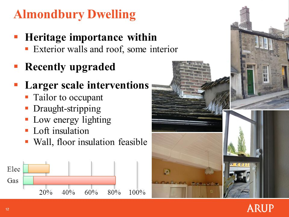 12 Almondbury Dwelling  Heritage importance within  Exterior walls and roof, some interior  Recently upgraded  Larger scale interventions  Tailor to occupant  Draught-stripping  Low energy lighting  Loft insulation  Wall, floor insulation feasible 20%40%60%80%100% Elec Gas