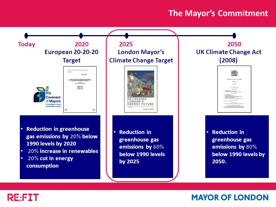 The Mayor's Commitment London Mayor's Climate Change Target Today202020252050 Reduction in greenhouse gas emissions by 60% below 1990 levels by 2025 UK Climate Change Act (2008) Reduction in greenhouse gas emissions by 80% below 1990 levels by 2050.