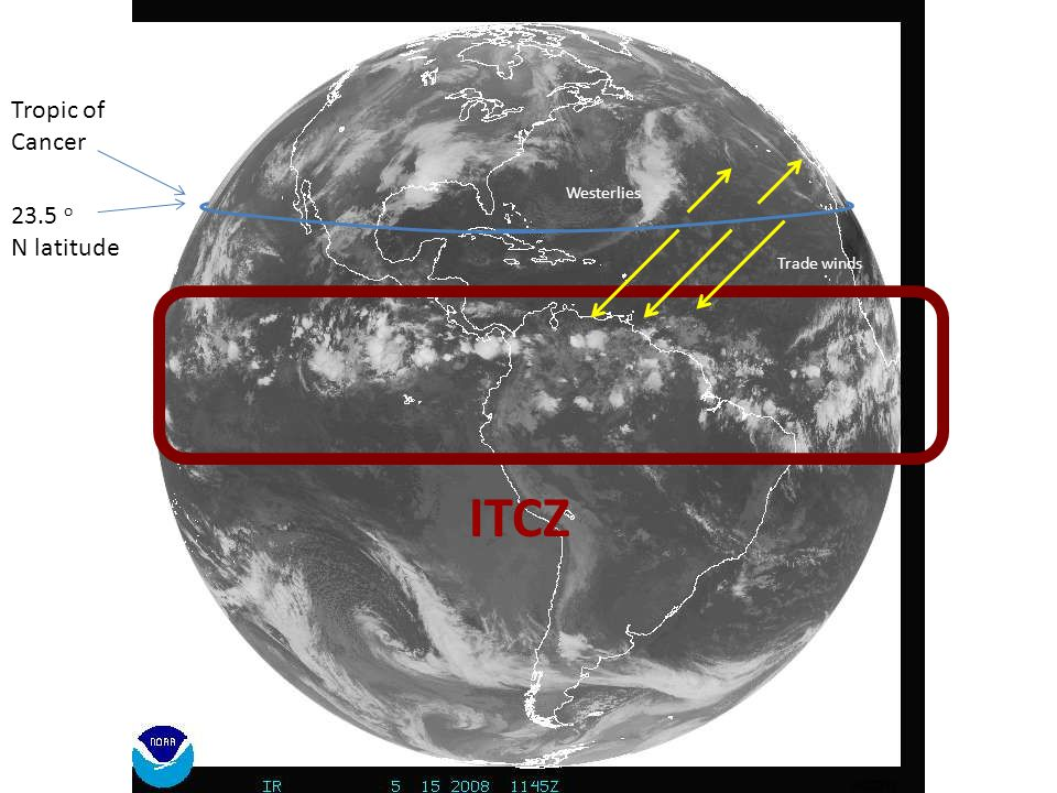 ITCZ Tropic of Cancer 23.5 o N latitude Trade winds Westerlies