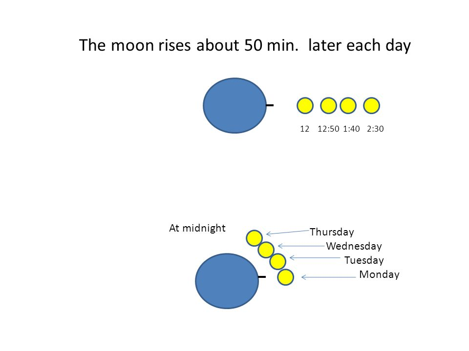 The moon rises about 50 min.