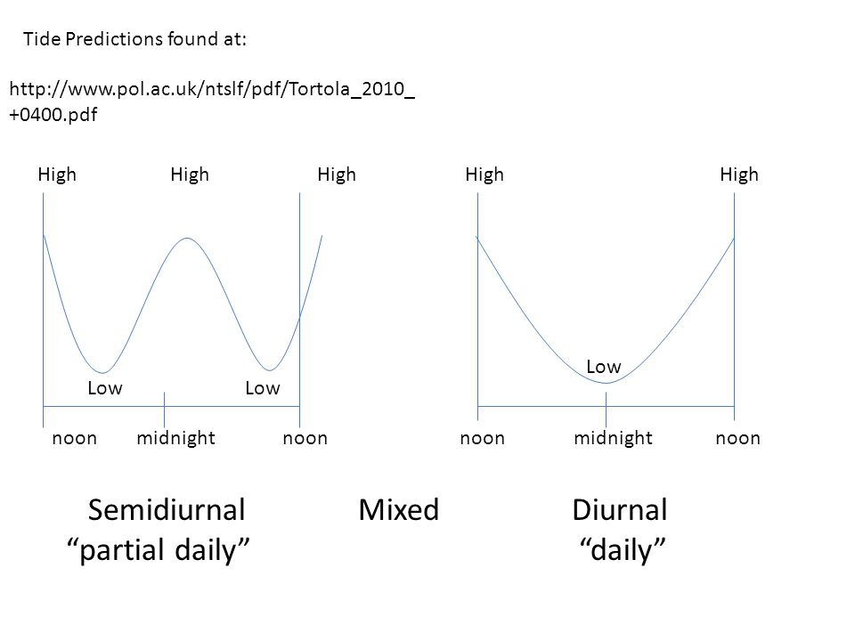 noon midnight noon High High High High High Low Semidiurnal Mixed Diurnal partial daily daily http://www.pol.ac.uk/ntslf/pdf/Tortola_2010_ +0400.pdf Tide Predictions found at: