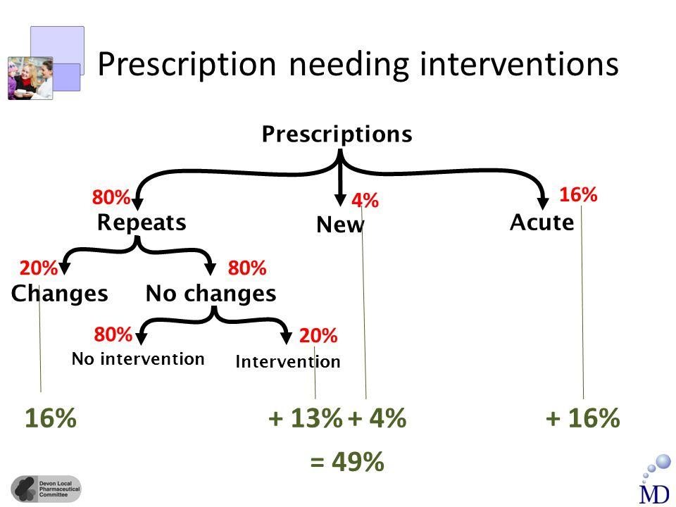 Prescription needing interventions Prescriptions Repeats New Acute ChangesNo changes No intervention Intervention 80% 16% 4% 20%80% 20% = 49% 16% + 13