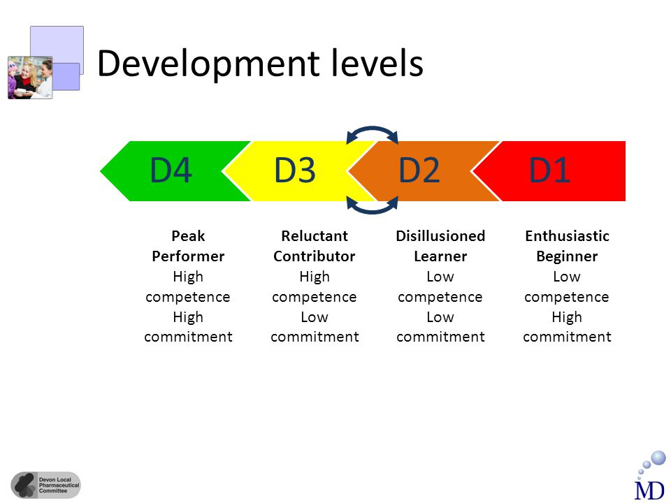 Development levels D1D2D3D4 Enthusiastic Beginner Low competence High commitment Peak Performer High competence High commitment Disillusioned Learner Low competence Low commitment Reluctant Contributor High competence Low commitment