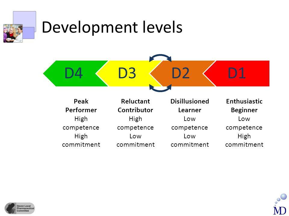 Development levels D1D2D3D4 Enthusiastic Beginner Low competence High commitment Peak Performer High competence High commitment Disillusioned Learner