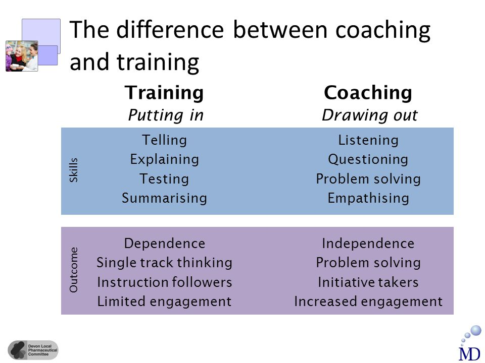 Skills Outcome The difference between coaching and training Training Putting in Coaching Drawing out Telling Explaining Testing Summarising Listening Questioning Problem solving Empathising Dependence Single track thinking Instruction followers Limited engagement Independence Problem solving Initiative takers Increased engagement
