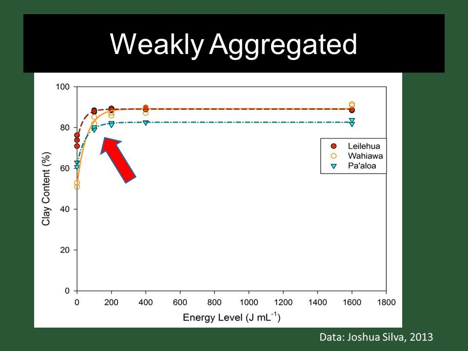 Weakly Aggregated R 2 > 0.96 P < 0.001 Clay Maxima