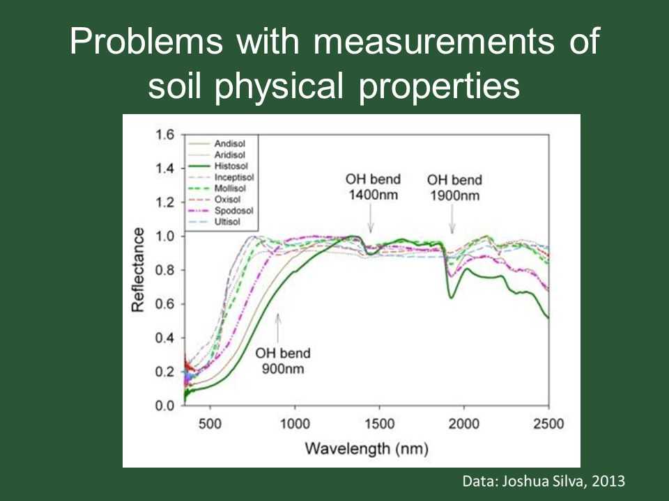 Problems with measurements of soil physical properties
