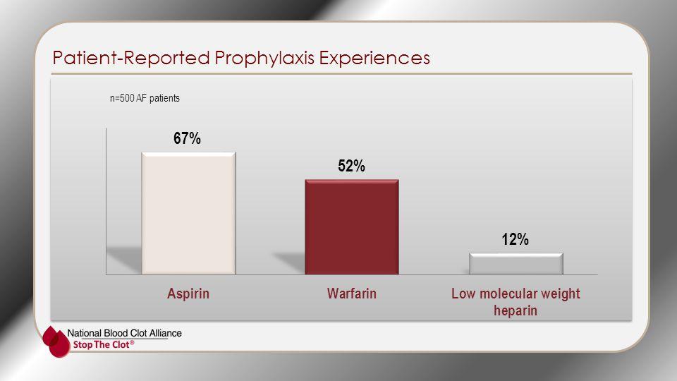 Patient-Reported Prophylaxis Experiences n=500 AF patients