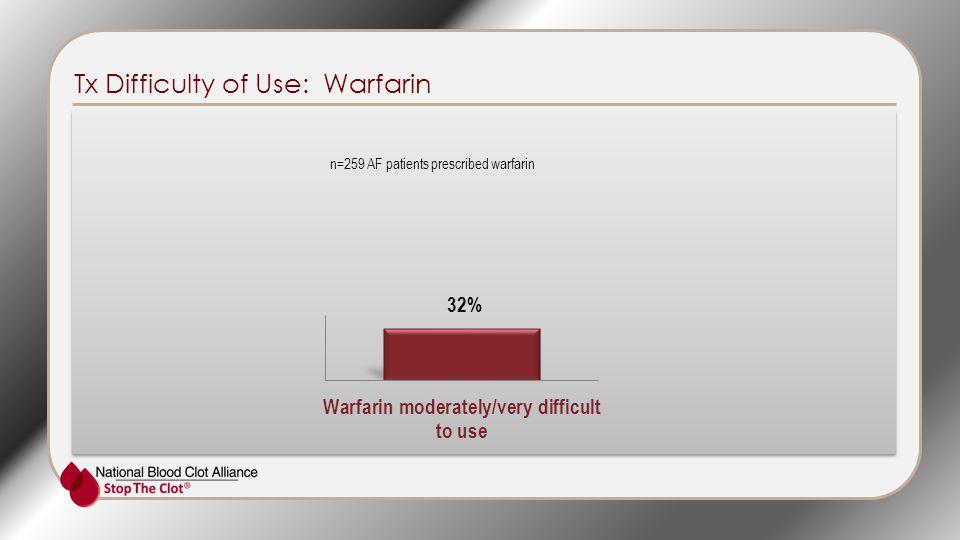 Tx Difficulty of Use: Warfarin n=259 AF patients prescribed warfarin