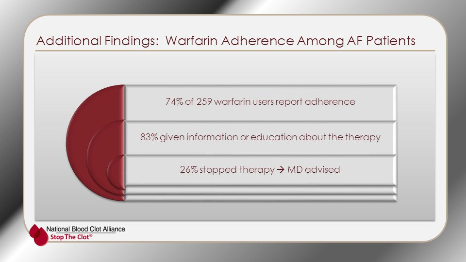 Additional Findings: Warfarin Adherence Among AF Patients 74% of 259 warfarin users report adherence 83% given information or education about the therapy 26% stopped therapy  MD advised