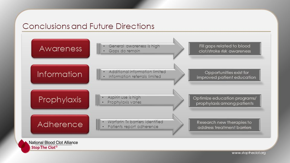 Conclusions and Future Directions Fill gaps related to blood clot/stroke risk awareness Optimize education programs/ prophylaxis among patients Research new therapies to address treatment barriers Opportunities exist for improved patient education General awareness is high Gaps do remain General awareness is high Gaps do remain Additional information limited Information referrals limited Additional information limited Information referrals limited Warfarin Tx barriers identified Patients report adherence Warfarin Tx barriers identified Patients report adherence Aspirin use is high Prophylaxis varies Aspirin use is high Prophylaxis varies Awareness Information Prophylaxis Adherence www.stoptheclot.org
