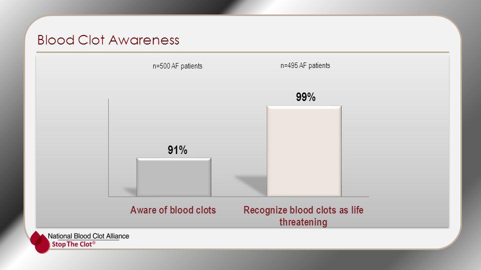 Blood Clot Awareness n=500 AF patients n=495 AF patients 99%