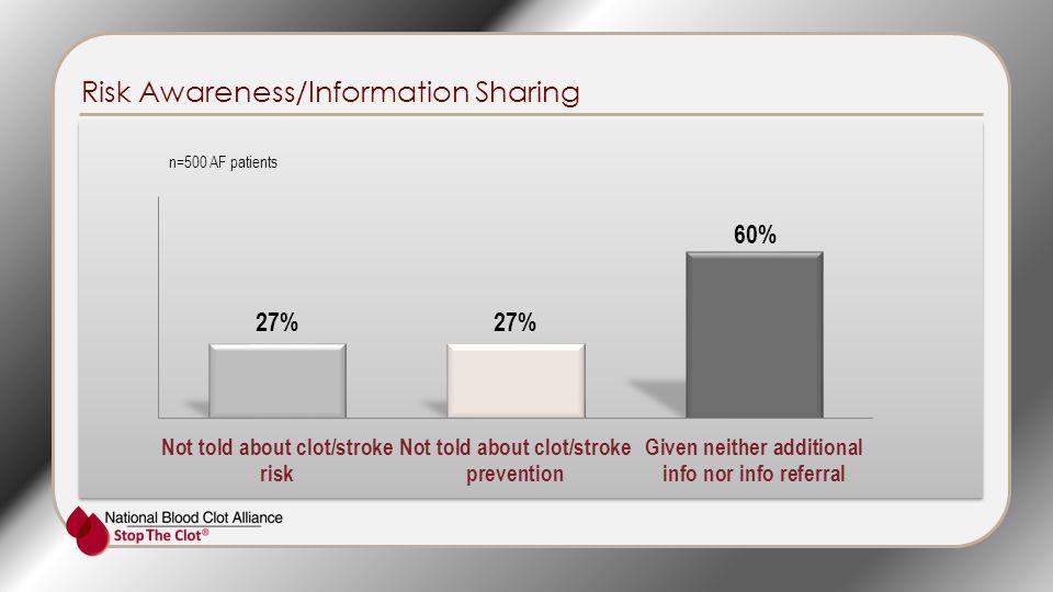 Risk Awareness/Information Sharing