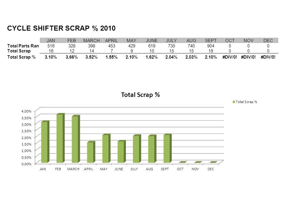 CYCLE SHIFTER SCRAP % 2010 JANFEBMARCHAPRILMAYJUNEJULYAUGSEPTOCTNOVDEC Total Parts Ran516328398453429619735740904000 Total Scrap161214791015 19000 Total Scrap %3.10%3.66%3.52%1.55%2.10%1.62%2.04%2.03%2.10%#DIV/0!
