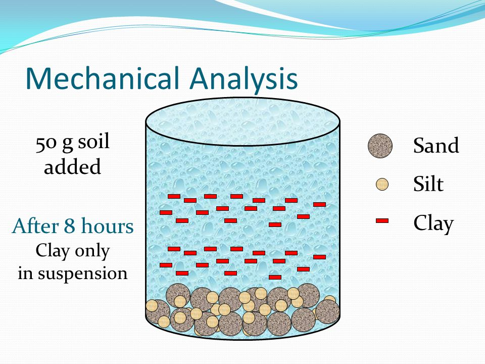 Mechanical Analysis 50 g soil added Sand Silt Clay After 8 hours Clay only in suspension