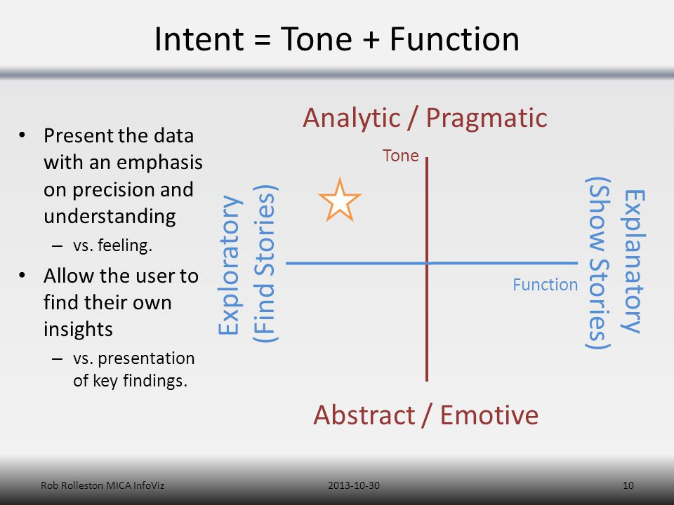 Intent = Tone + Function Present the data with an emphasis on precision and understanding – vs. feeling. Allow the user to find their own insights – v