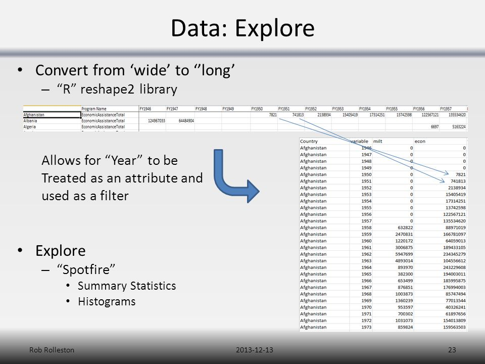 Data: Explore Convert from 'wide' to ''long' – R reshape2 library Allows for Year to be Treated as an attribute and used as a filter Explore – Spotfire Summary Statistics Histograms 2013-12-13Rob Rolleston23