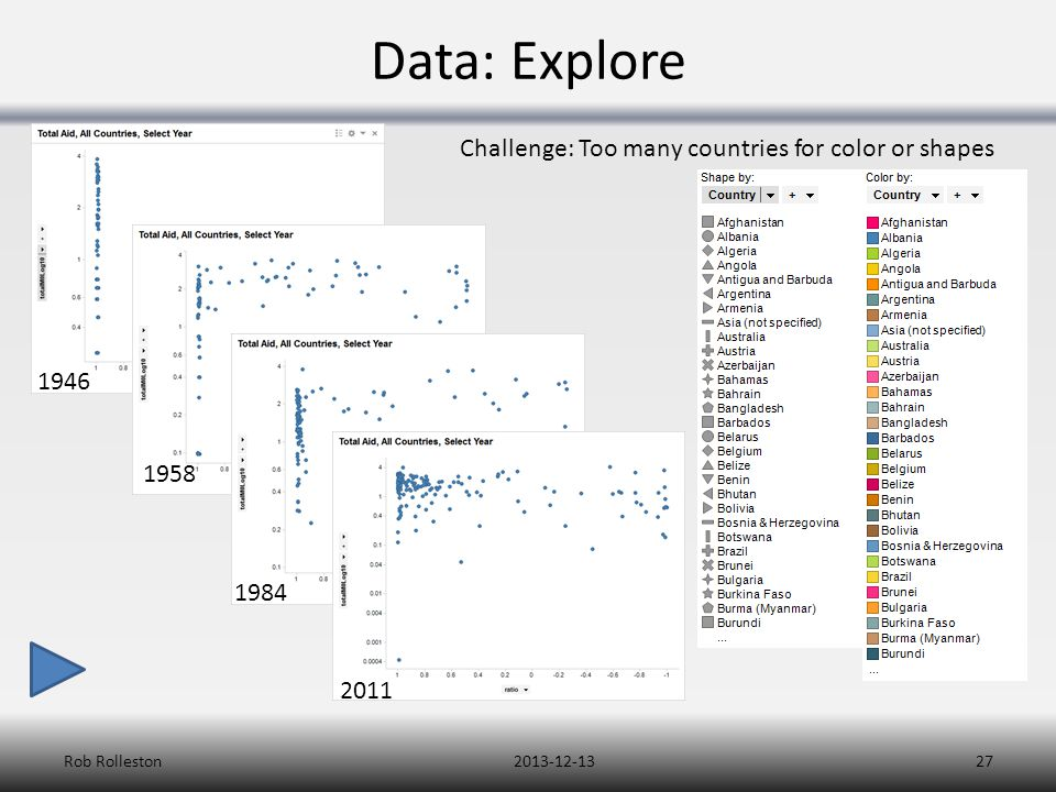 Data: Explore 2013-12-13Rob Rolleston27 1946 1958 1984 2011 Challenge: Too many countries for color or shapes