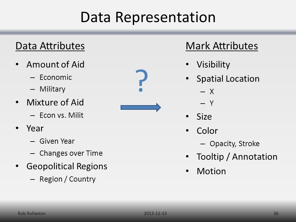 Data Representation Amount of Aid – Economic – Military Mixture of Aid – Econ vs. Milit Year – Given Year – Changes over Time Geopolitical Regions – R