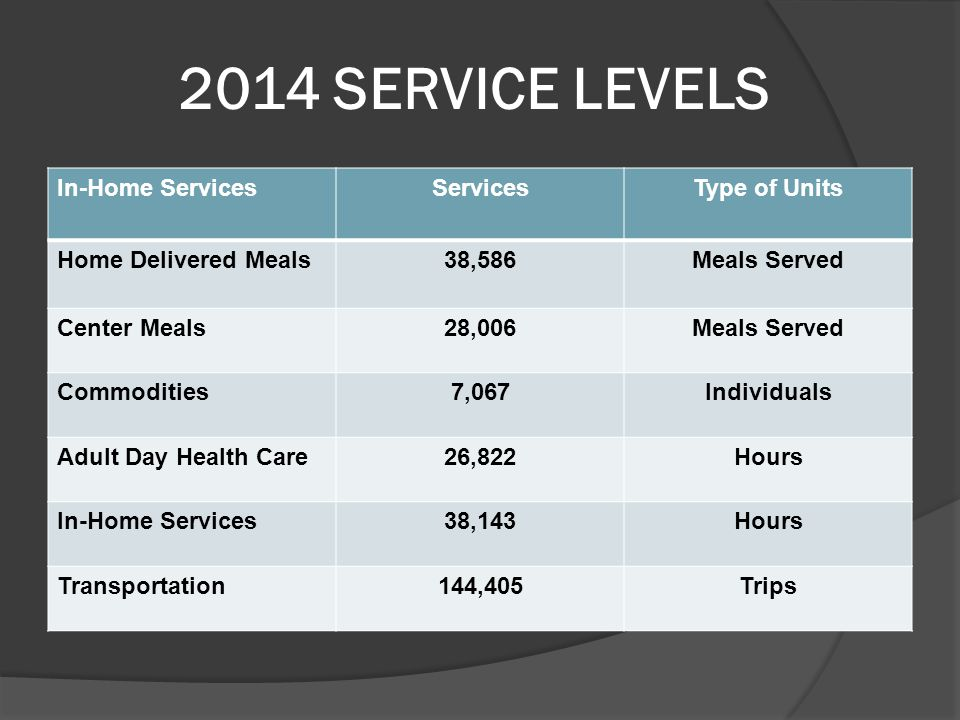 2014 SERVICE LEVELS In-Home ServicesServicesType of Units Home Delivered Meals38,586Meals Served Center Meals28,006Meals Served Commodities7,067Individuals Adult Day Health Care26,822Hours In-Home Services38,143Hours Transportation144,405Trips