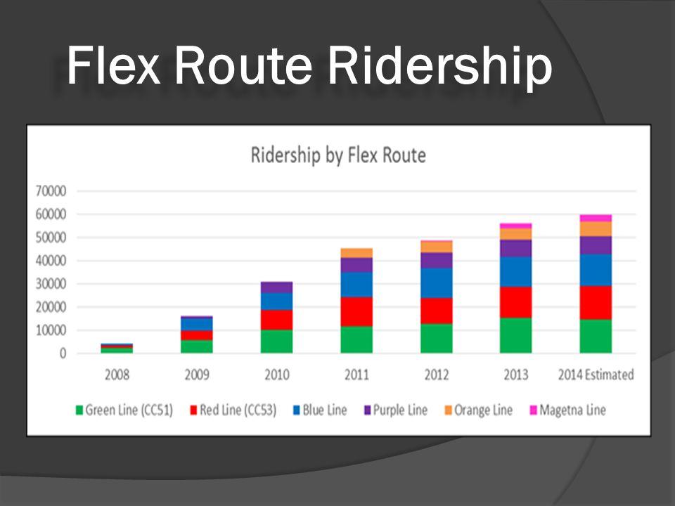 Flex Route Ridership