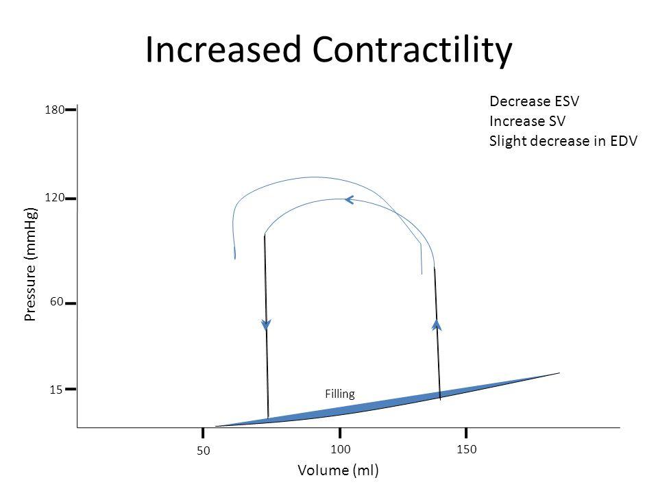Increased Contractility Filling Volume (ml) Pressure (mmHg) 50 100150 15 180 120 60 Decrease ESV Increase SV Slight decrease in EDV