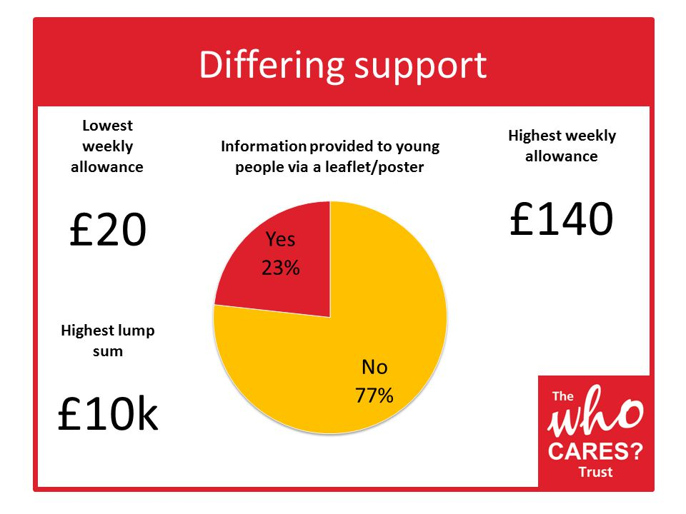 Differing support Lowest weekly allowance £20 Highest weekly allowance £140 Highest lump sum £10k