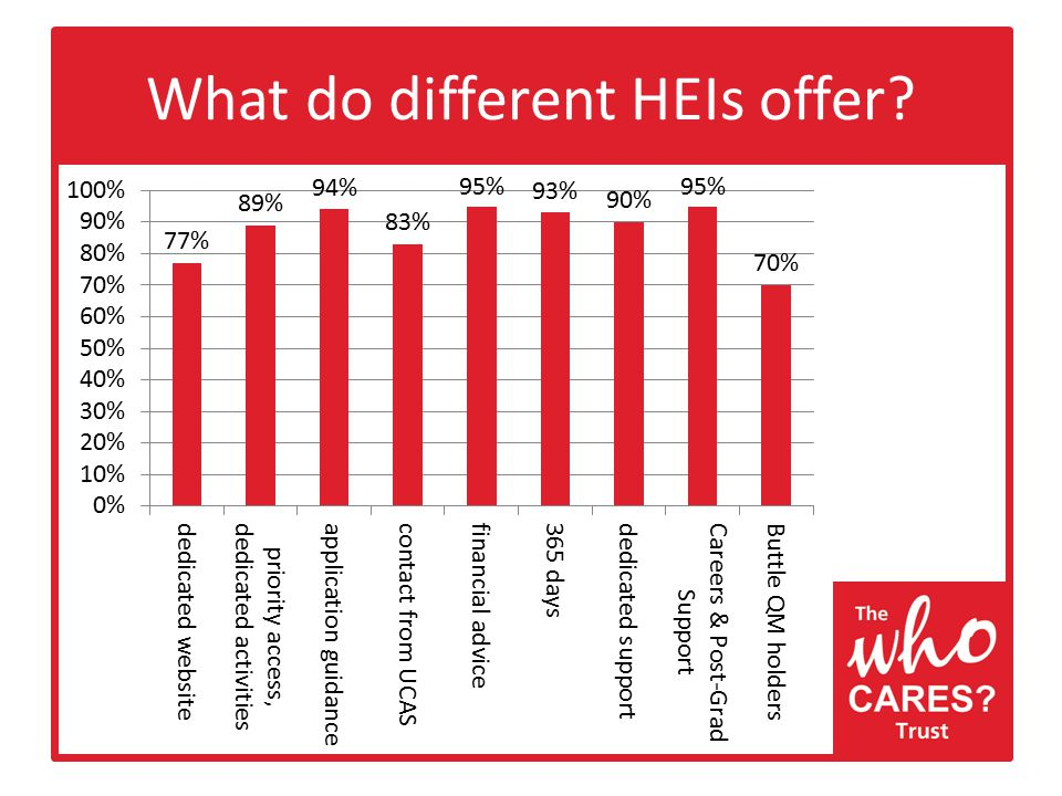 What do different HEIs offer