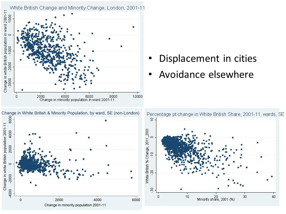 Displacement in cities Avoidance elsewhere