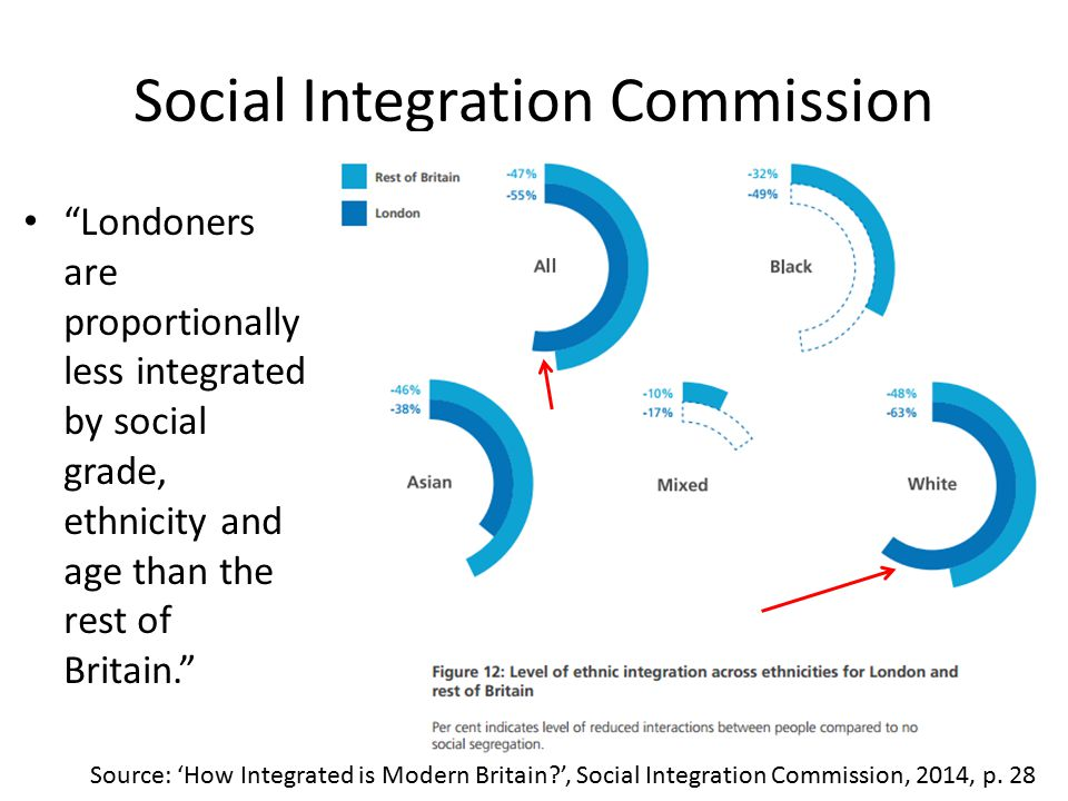Social Integration Commission Londoners are proportionally less integrated by social grade, ethnicity and age than the rest of Britain. Source: 'How Integrated is Modern Britain ', Social Integration Commission, 2014, p.