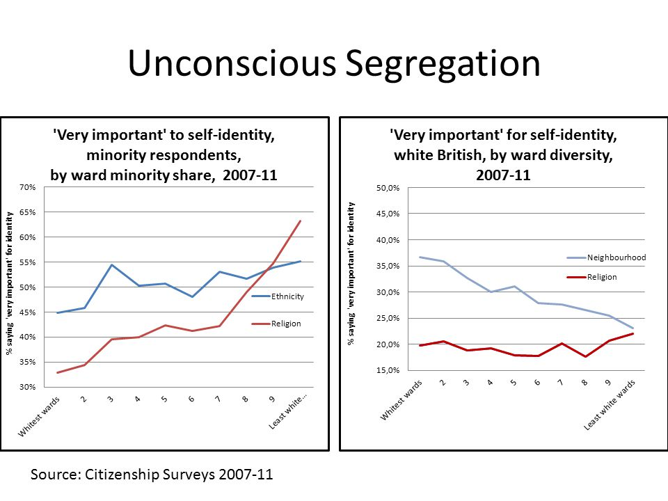Unconscious Segregation Source: Citizenship Surveys 2007-11