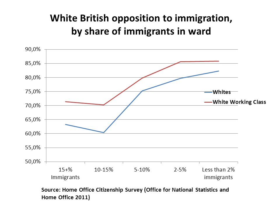 Source: Home Office Citizenship Survey (Office for National Statistics and Home Office 2011)