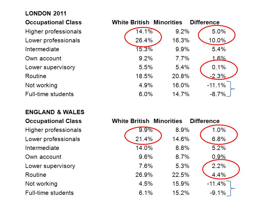 Conclusion High levels of mixing, but not relative to what is expected in a more diverse population (where more opportunities to mix) London has high relative class and ethnic segregation Caused by greater overlap of ethnicity and class in London because of elite nature of white British population Minorities are spreading out, White British are avoiding diversity (unconsciously) Issues: – *minority transition from university/FE into work – minority isolation from White British – mass housebuilding causing rapid ethnic shifts in homogeneous areas, may stoke majority response – alienation from rest of England (??)