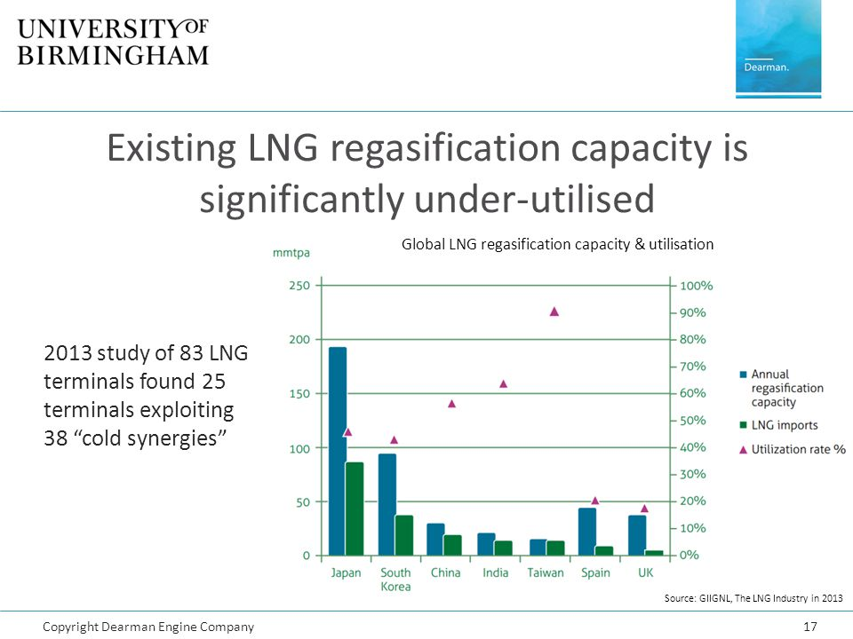 Copyright Dearman Engine Company17 Existing LNG regasification capacity is significantly under-utilised Source: GIIGNL, The LNG Industry in 2013 Globa