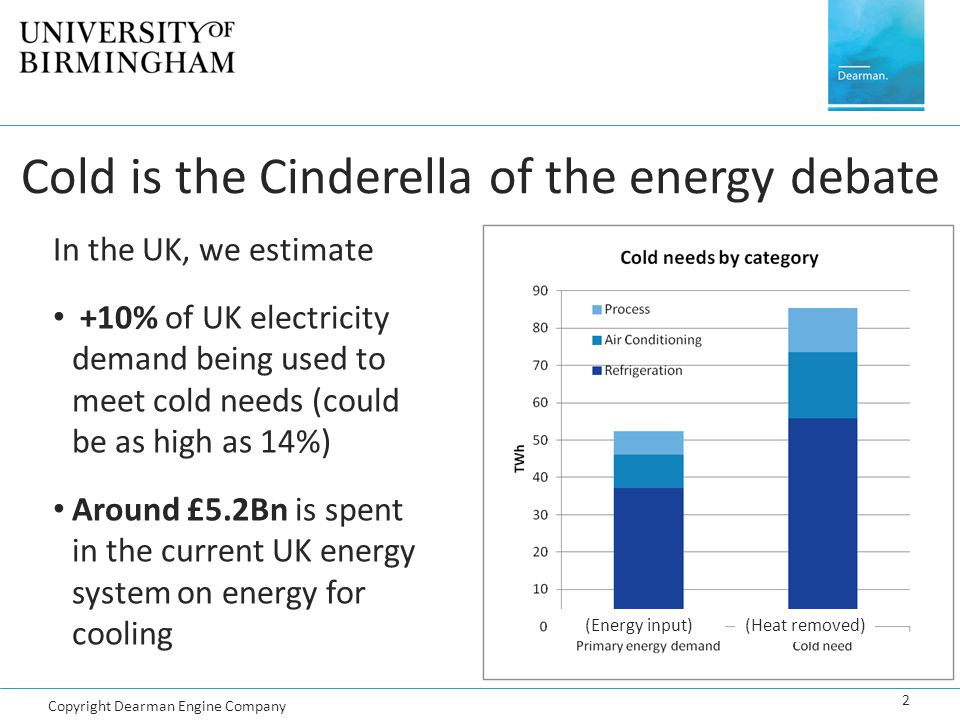 Cold is the Cinderella of the energy debate 2 In the UK, we estimate +10% of UK electricity demand being used to meet cold needs (could be as high as